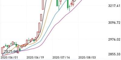 下周A股或将迎来巨变吗?