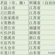 你知道哪些中国富裕的县城?