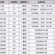 重庆本地大学的排名是怎样的?