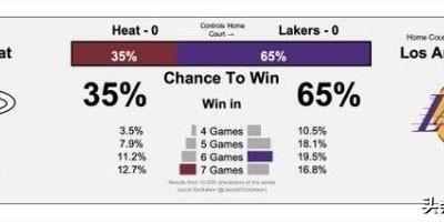 美媒:湖人夺冠概率65%热火35%,你觉得湖人能轻松夺冠吗?