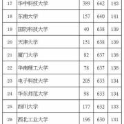 高中生,各科考多少分才能上985、211?高二高三该如何做好规划?