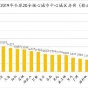 全球城市房价真实排行榜:中国几乎全球最高,为什么?