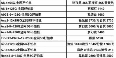 如何评价OPPO Ace2 5G超级玩家?