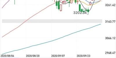 明天10月19日,主力将暴露真正意图,大盘会跌还是会涨?