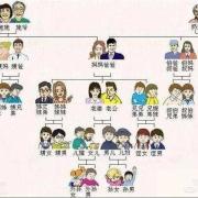 为什么姑父是父亲的父?姨夫却是丈夫的夫?