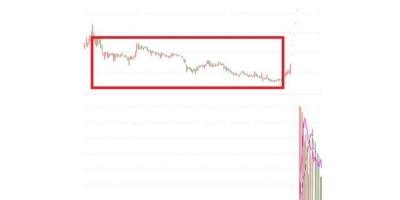 一只股票,在低位没有成交量了,严重缩量,是好事还是坏事?