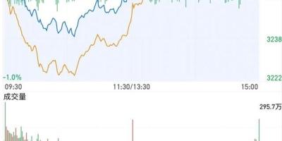 今天10月28日,市场出现拉力赛,上证跑赢创业板,明天怎么走?