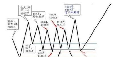 为什么美国的面积,纬度和中国差不多,然而美国人口少呢?