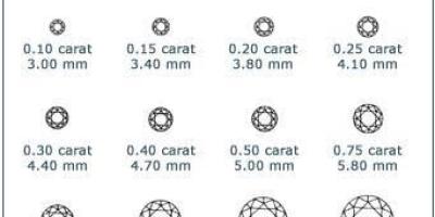 一克拉等于多少克?什么样的钻石值得买?