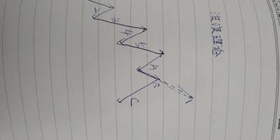 有什么技术分析指标能够真正把握波段行情?
