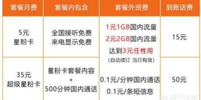 中国电信哪个套餐最经济实惠?