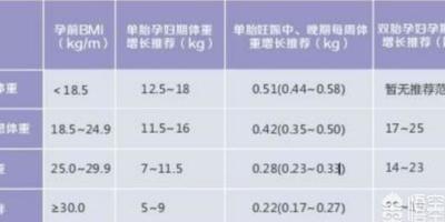 大家怀孕八个半月的时候涨了多少斤呢?