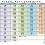 补交2010-2018养老保险大概多少钱?