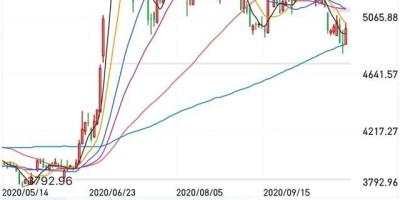 今天11月3日,美股确认底部,上证中午也大涨,下午能进场了吗?