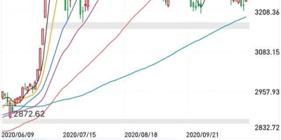 明天11月4日,大盘面临极强阻力,蓄势待发,股民能盈利吗?