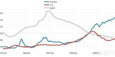 未来20年,房产还会是最有效的财富保值工具吗?