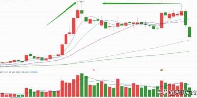股票出现上、下影线是好是坏,怎么分析?