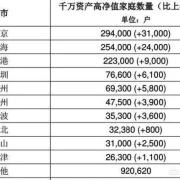 中国的千万富豪,哪个城市最多?
