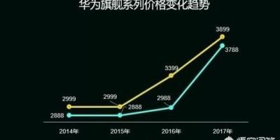 华为高端系列手机价格涨了近千元,为何销量却越来越好?
