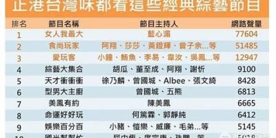 台湾年轻人比较喜欢看的综艺节目有哪些?