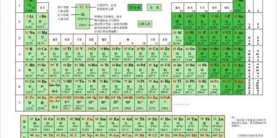 你觉得元素周期表在宇宙中也是通用的吗?为什么?