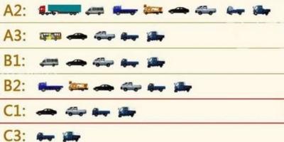 持有c1驾照的人可以开什么样的货车?在开车过程中,有哪些注意事项?