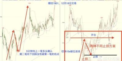 在期货日内交易中如何避免期货频繁止损?