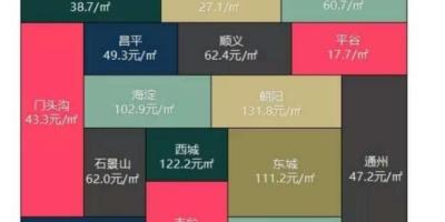 北京和深圳房价差不多,为什么租房价格却相差甚远?