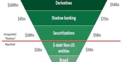 国际贸易为什么非得通过美元结算,绕开它不行吗?