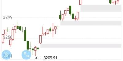 11月12日:今日三大股指涨跌互现,明日星期五,股市怎么走?