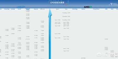 预算2200元组装电脑,该如何配置?