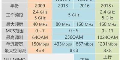 哪些路由器网速快?