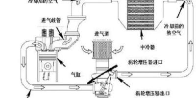 为什么长安发动机有中冷器,而别的品牌选择集成,有什么优势?