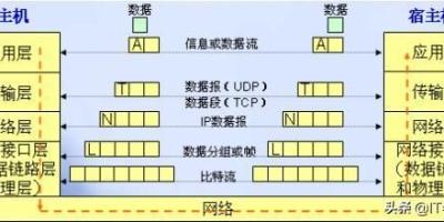 linux的TCP连接数量最大不能超过65535个吗,那服务器是如何应对百万千万的并发的?