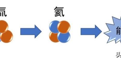 核聚变平均每个核子放出的能量,比核裂变平均每个核子放出的能量大。这个说法是对是错,为什么?