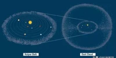 太阳系中心是太阳,太阳系围绕着银河系,银河系又是被什么吸引着呢?