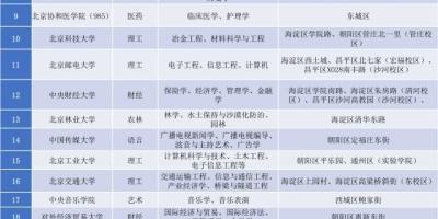 北京的211和末流偏远985,你怎么选?