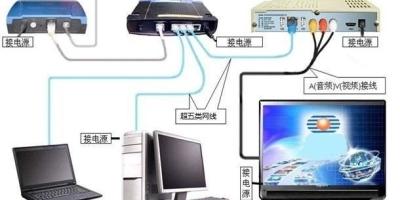 电信宽带升级了200兆,如何实现真正的提速?
