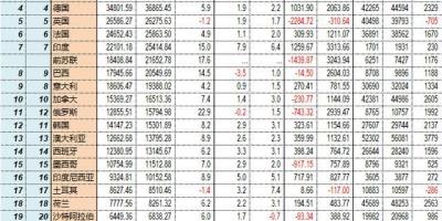 未来10年,印度的GDP会发展到什么水平?