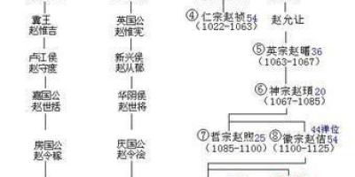 赵匡胤传位给弟弟后,他的子孙后裔受到宋朝的优待了吗?