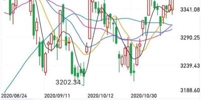 11月19日星期四:今日三大股指低开高走,明日大盘怎么走?