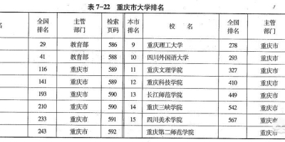 在重庆,认可度最高的大学有哪些?