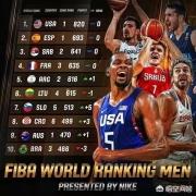 中国篮球在世界上实际能排第几?