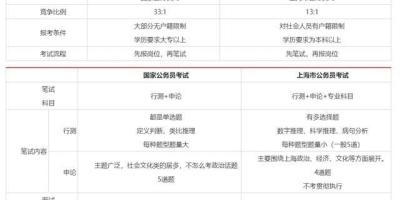 上海公务员考试和国考差别大吗?有没具体复习建议?