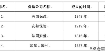 为什么很多中国人到香港买保险而不在内地买保险呢?