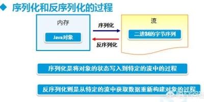 Java对象为啥要实现Serializable接口?