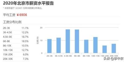 在北京年薪100万,到底属于什么水平?