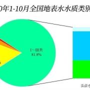 中国哪个省份的水质最好,污染最少?有没有可以直接饮用的河流?