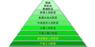 作为一个农民后代,怎样才能够突破现有阶层,改头换面?