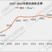 西安的房价近几年涨得快吗?现在房价怎么样?